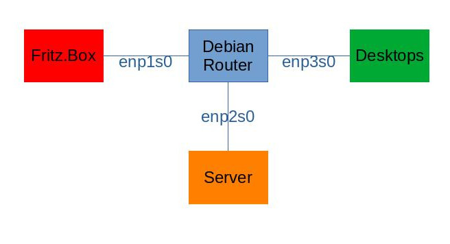 Debian router with IPv6 prefix delegation, DMZ and dynamic